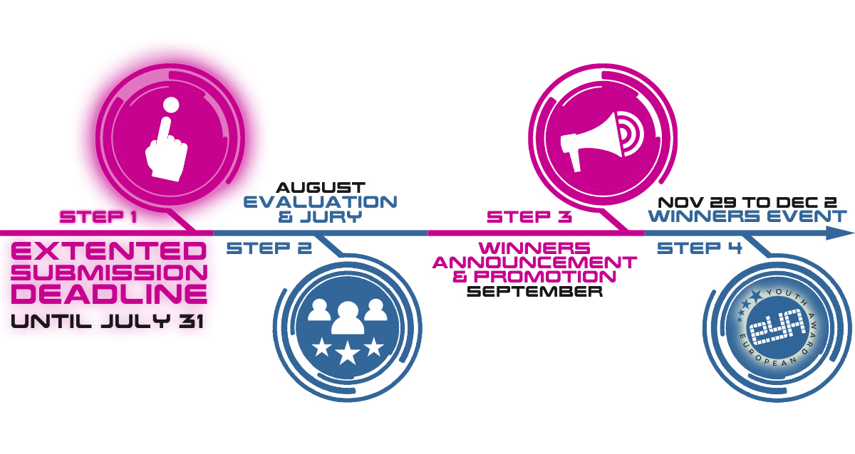 Timeline for Action